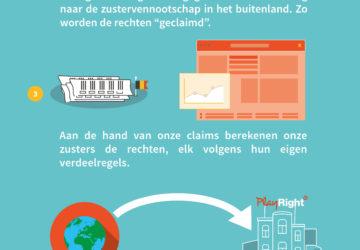 Jouw rechten in het buitenland in beeld