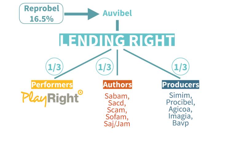 lending right