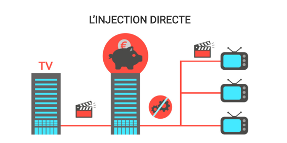 Droits de câble: Infographie représentant la technique de l'injection directe, selon laquelle les câblodistributeurs affirment distribuer simplement le signal qu'ils reçoivent.