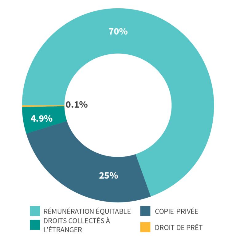 Infographie représentant l'ensemble des rémunérations/revenus répartis aux musiciens. La rémunération équitable représente en moyenne 70% des droits voisins répartis auprès des musiciens en Belgique.